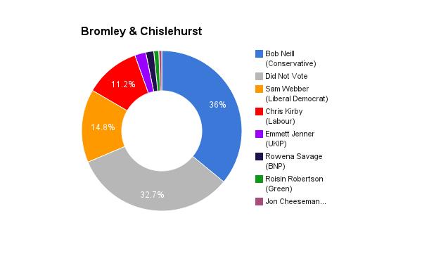 Bromley & Chislehurst