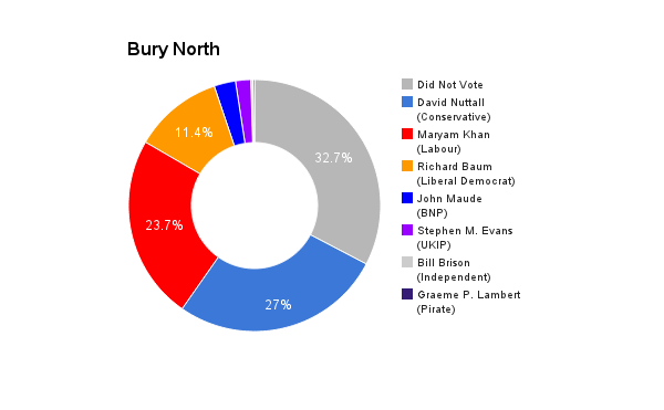 Bury North