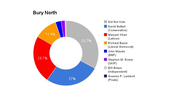 Bury North