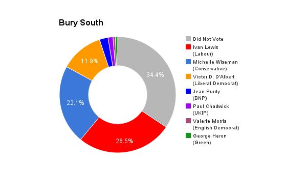 Bury South