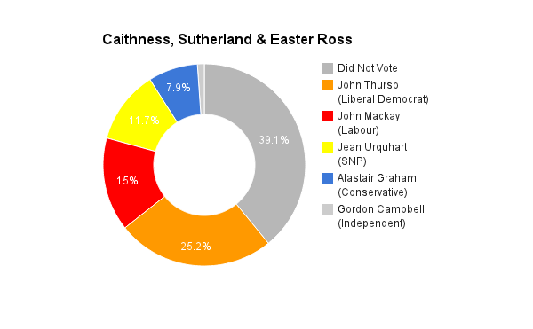 Caithness, Sutherland _ Easter Ross