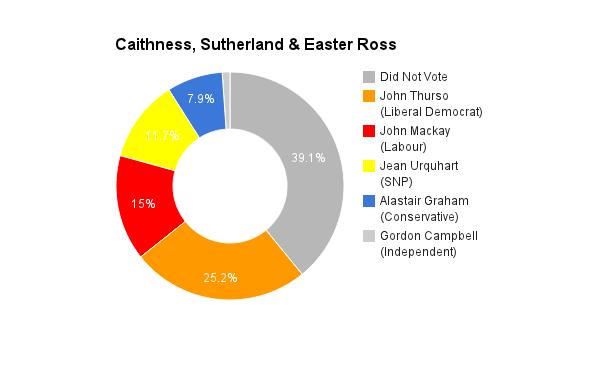 Caithness, Sutherland _ Easter Ross