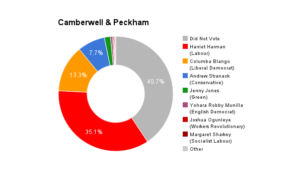 Camberwell _ Peckham
