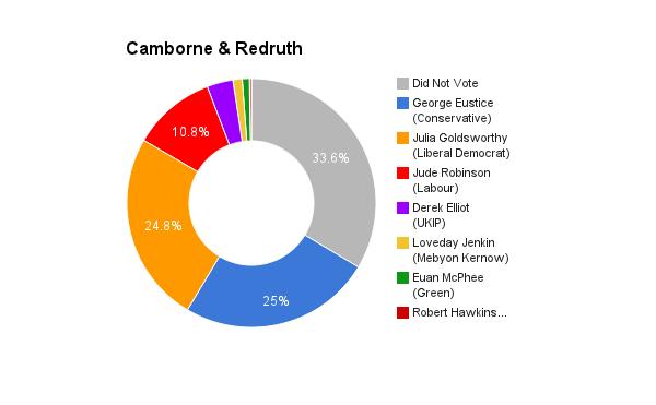 Camborne _ Redruth