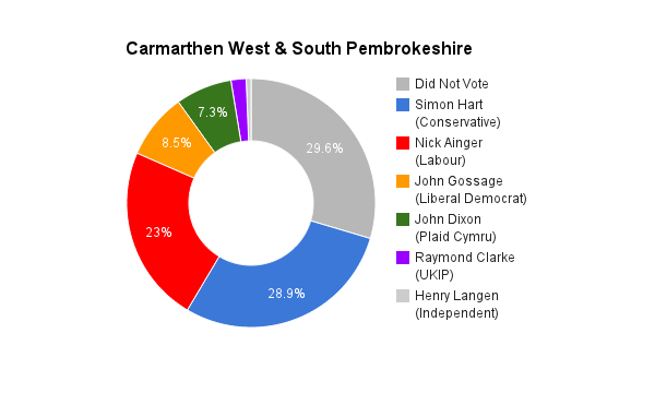 Carmarthen West & Pembrokeshire