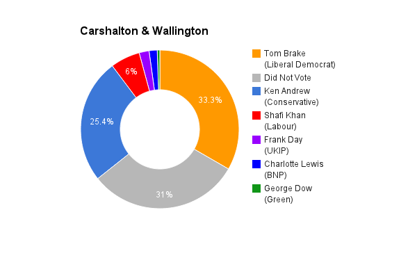 Carshalton & Wallington