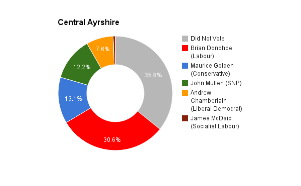 Central Ayrshire