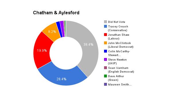 Chatham & Aylesford