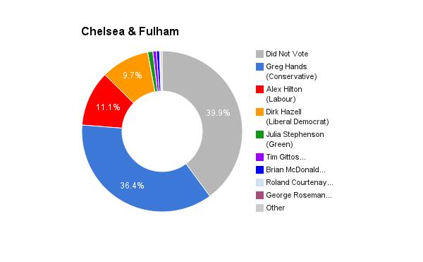 Chelsea & Fulham
