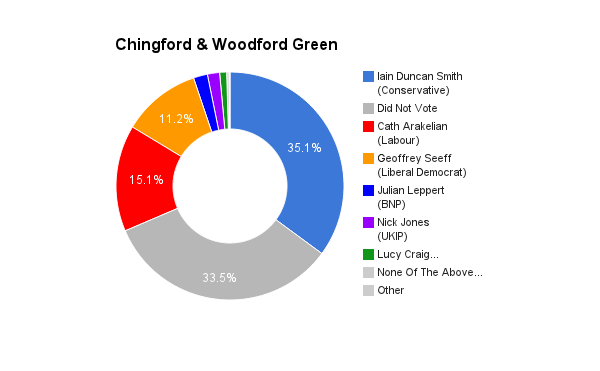 Chingford & Woodford Green