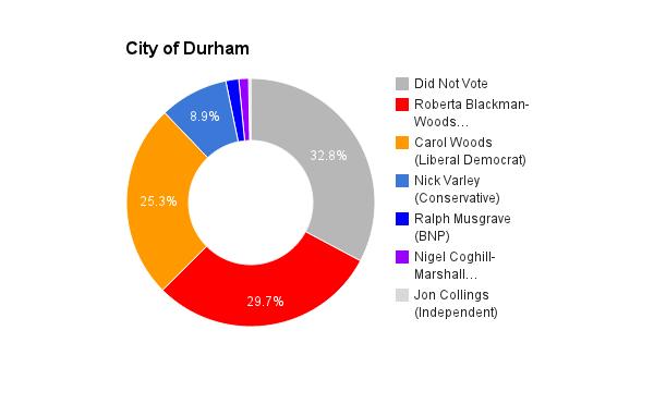 City of Durham