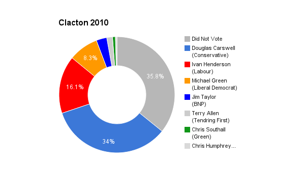 Clacton 2010