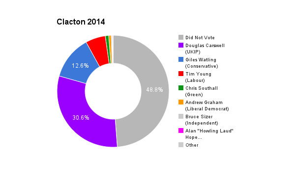 Clacton 2014