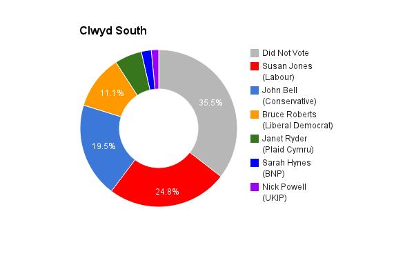 Clwyd South