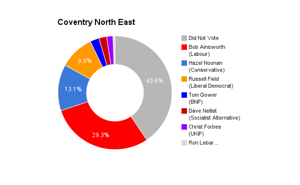 Coventry North East