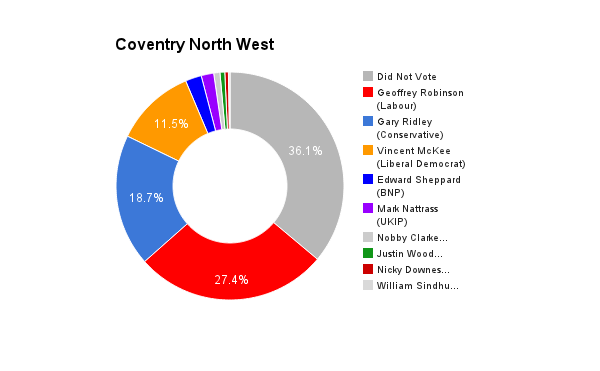 Coventry North West