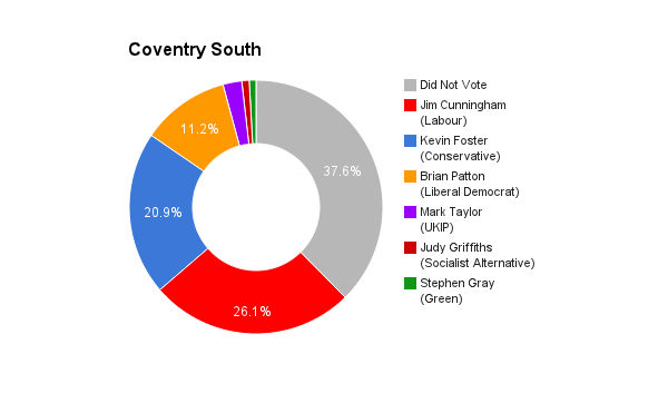 Coventry South