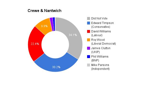 Crewe & Nantwich