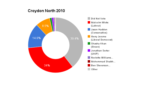 Croydon North 2010