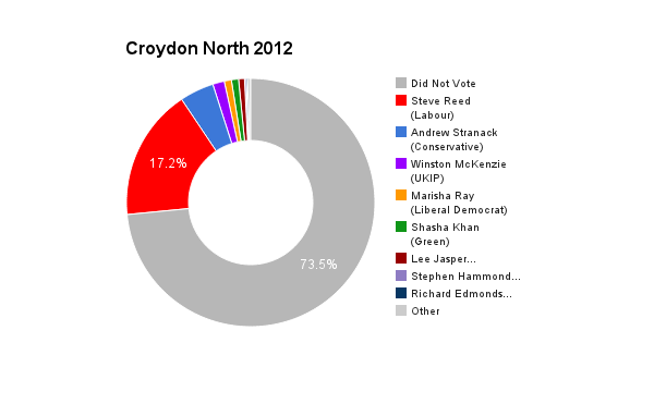 Croydon North 2012