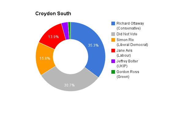 Croydon South