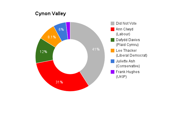 Cynon Valley