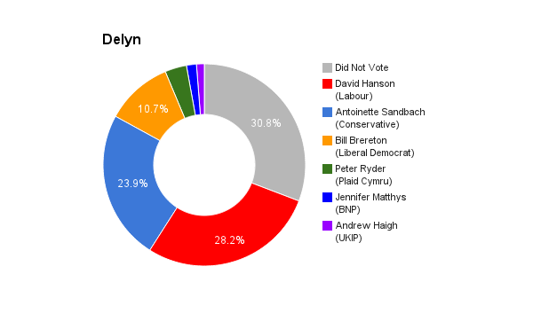 Delyn