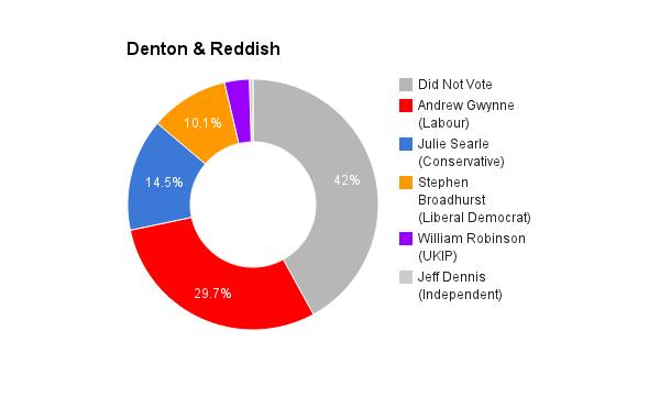 Denton & Reddish