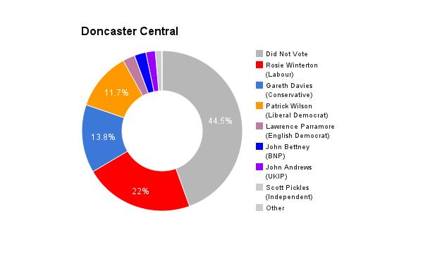 Doncaster Central