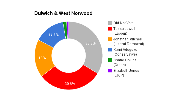 Dulwich & West Norwood