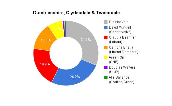 Dumfriesshire, Clydesdale & Tweeddale