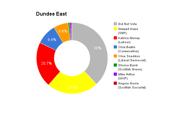 Dundee East