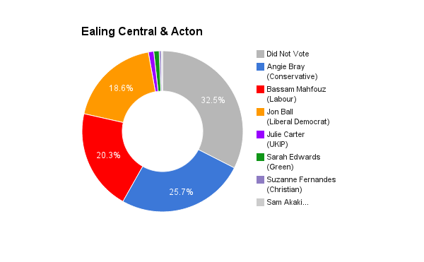 Ealing Central & Acton