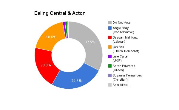 Ealing Central & Acton