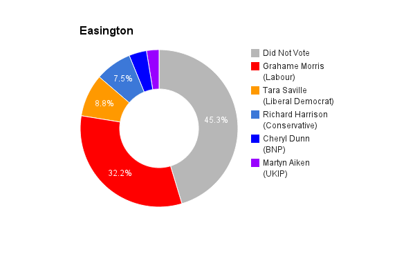 Easington
