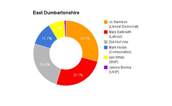 East Dumbartonshire