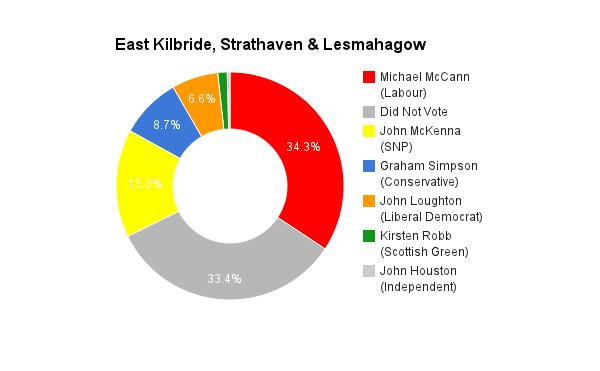 East Kilbridge, Strathaven & Lesmahagow