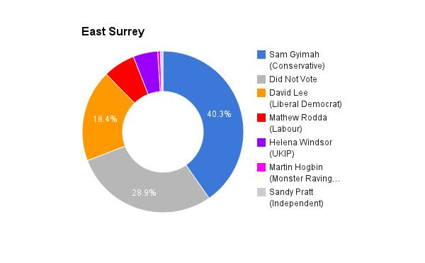 East Surrey