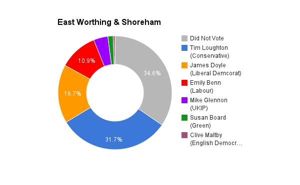 East Worthing & Shoreham