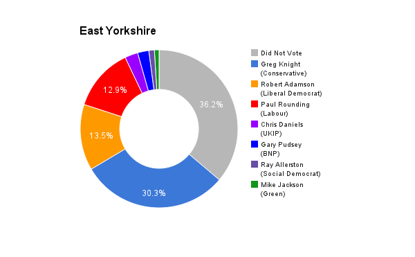 East Yorkshire
