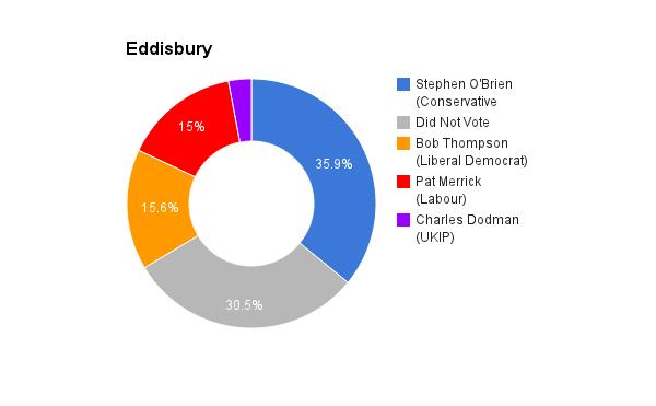 Eddisbury