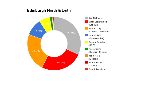 Edinburgh North & Leith