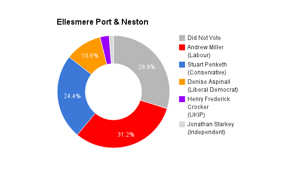 Ellesmere Port & Neston