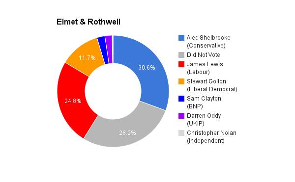 Elmet & Rothwell