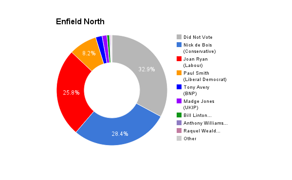 Enfield North