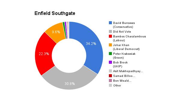 Enfield Southgate