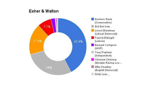 Esher & Walton