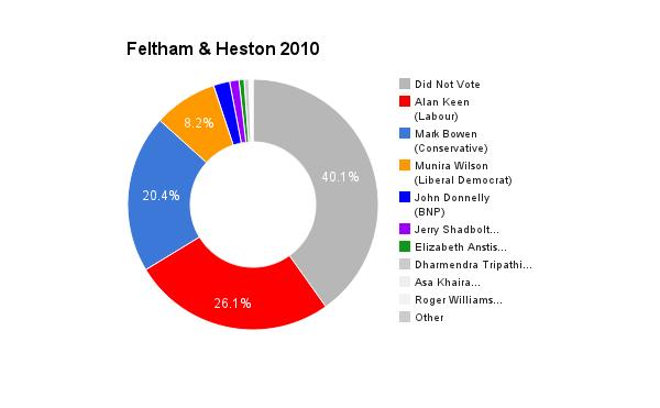 Feltham & Heston 2010