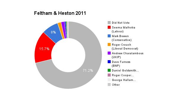Feltham & Heston 2011
