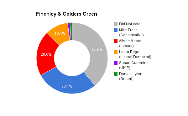 Finchley & Golders Green